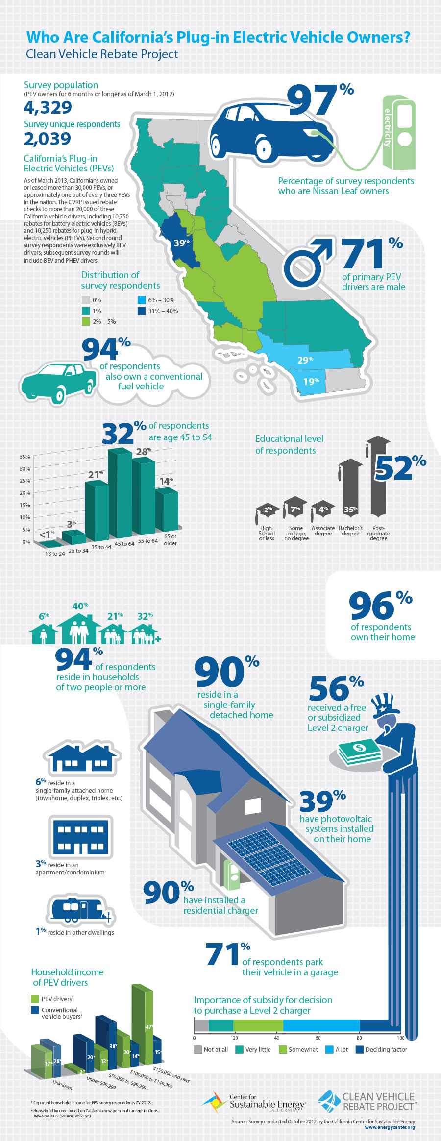 Infographic ev survey may 2013
