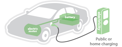 All-Battery Electric Vehicle