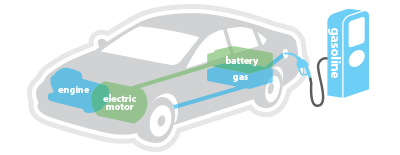 Electric Vehicle Technology