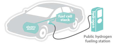 Fuel-Cell Electric Vehicle